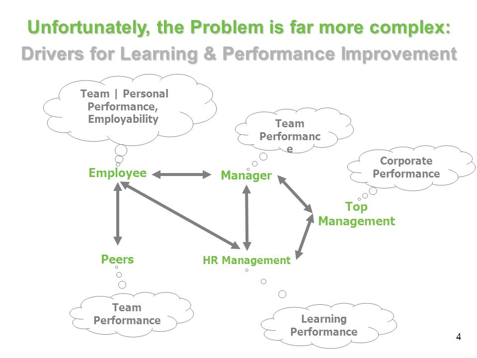 5 Learning & performance improvement projects need to serve a complex, shared-service environment Consultant Employee Manager Trainer Peers HR Management External Internal … and even more complex: Top Management Customer
