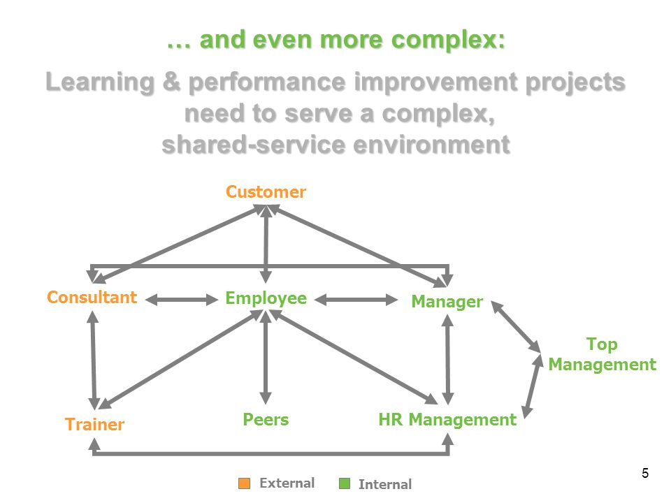6 Learning & Performance Improvement Projects fail, because of … Lack of communication between stakeholders – Communication of goals, progress, results Lack of valid instruments Lack of methodologies