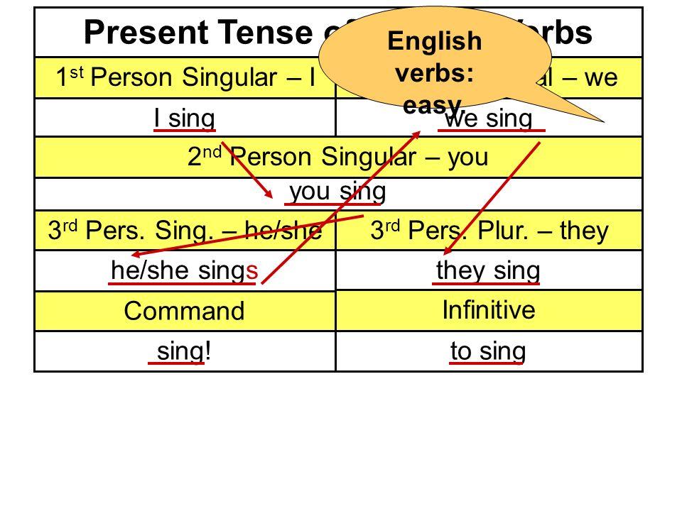 Present Tense of Regular Verbs 1 st Person Singular – I1 st Person Plural – we I singwe sing 3 rd Pers.