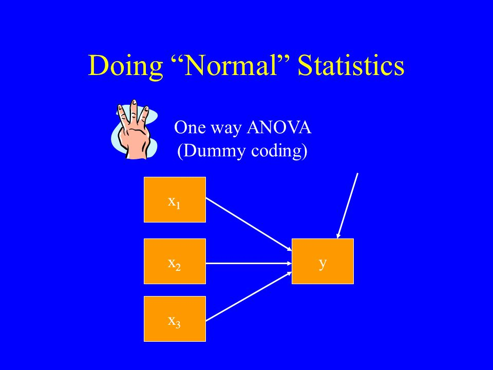Doing Normal Statistics x1x1 y Two- way ANOVA (Dummy coding) x2x2 x 1 * x 2