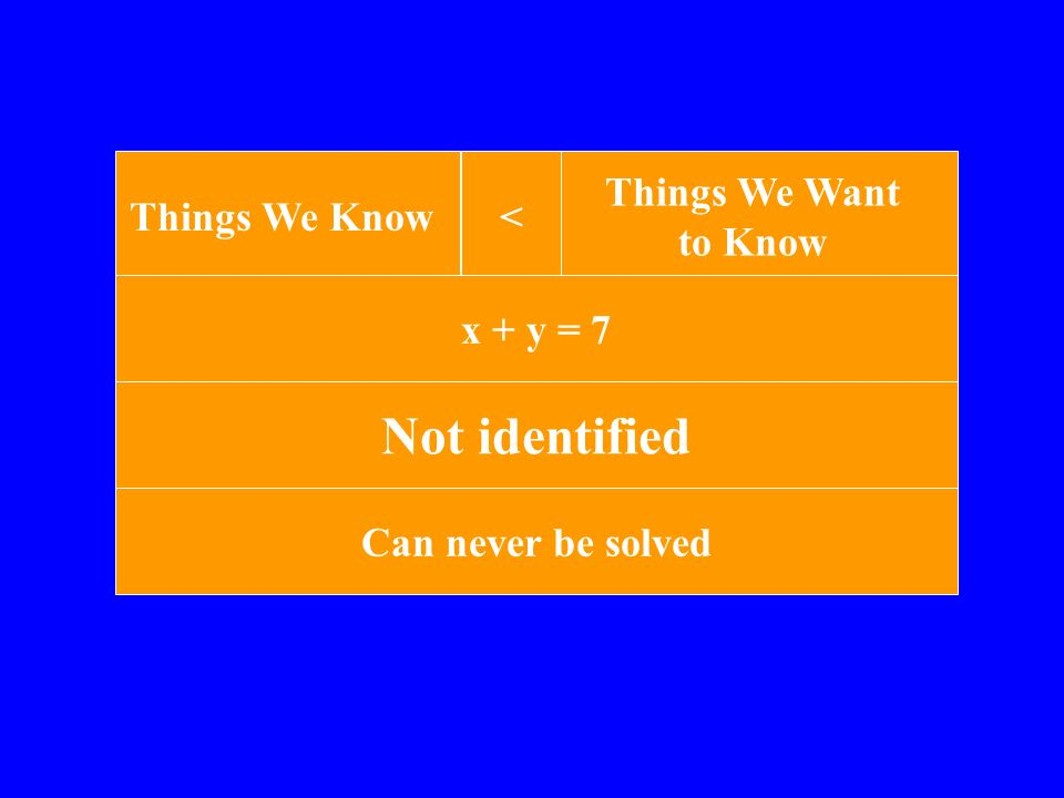 Things We Know Things We Want to Know > x + y = 4, x - y = 2, 2x - y = 3 over-identified Can be wrong SEM models are over-identified