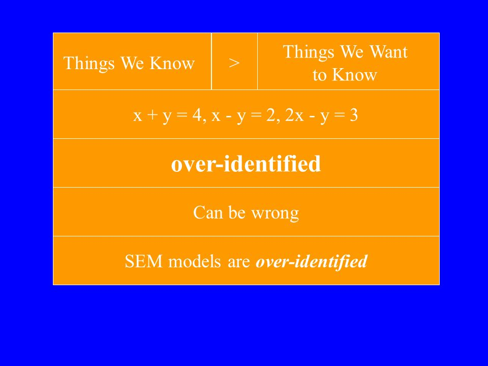 Identification We have information –(Correlations, means, variances) Normal statistics –Use all of the information to estimate the parameters of the model –Just identified All parameters estimated Model cannot be wrong
