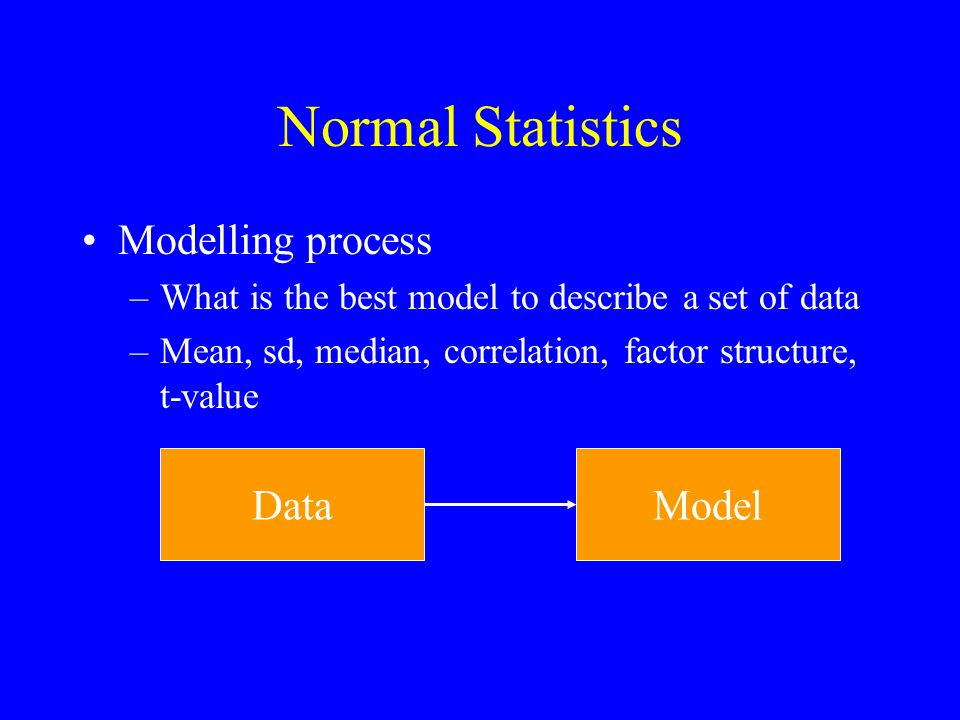 SEM Modelling process –Could this model have led to the data that I have? ModelData