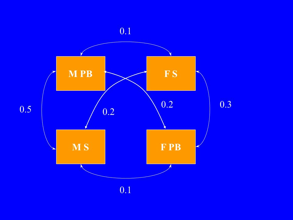 Example 4a –analyse with all parameters free –0 df, model is correct Example 4b –fix FS-FPB and MS-MPB to be equal.