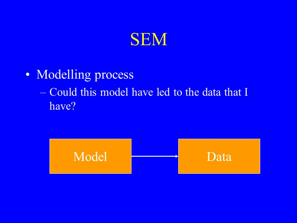 Theory driven process –Theory is specified as a model Alternative theories can be tested –Specified as models Data Theory A Theory B