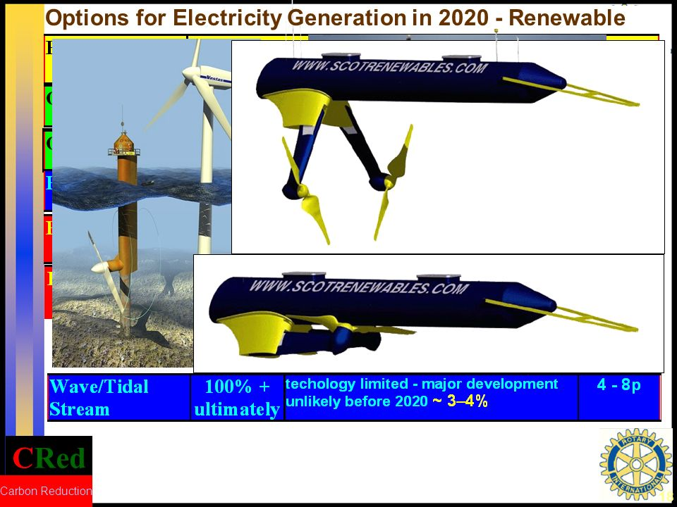 CRed Carbon Reduction 19 Options for Electricity Generation in 2020 - Renewable Output 78 000 GWh per annum - Sufficient for 13500 houses in Orkney but there are only 4000 in Orkney.