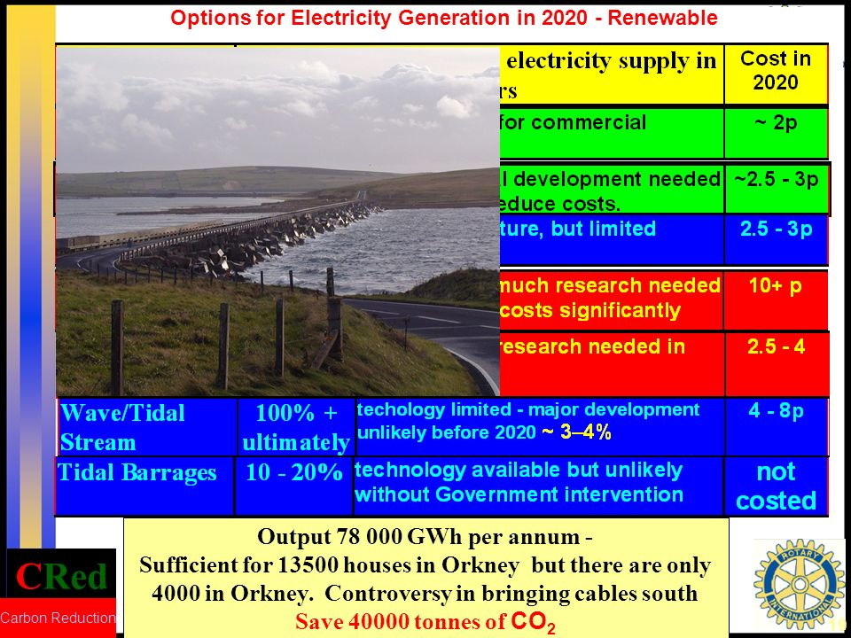 CRed Carbon Reduction 20 Options for Electricity Generation in 2020 - Renewable