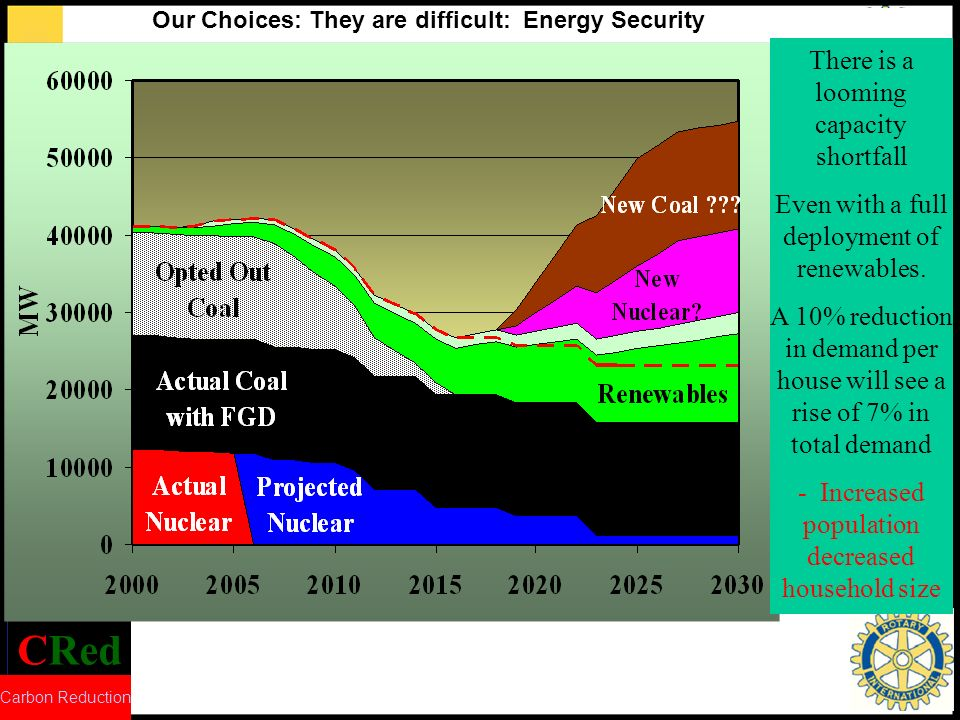 CRed Carbon Reduction 22 Do we want to exploit available renewables i.e onshore/offshore wind and biomass?.