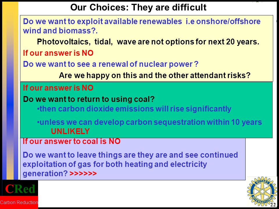 CRed Carbon Reduction 23 Our Choices: They are difficult If our answer is YES By 2020 we will be dependent on GAS for around 70% of our heating and electricity imported from countries like Russia, Iran, Iraq, Libya, Algeria Are we happy with this prospect.