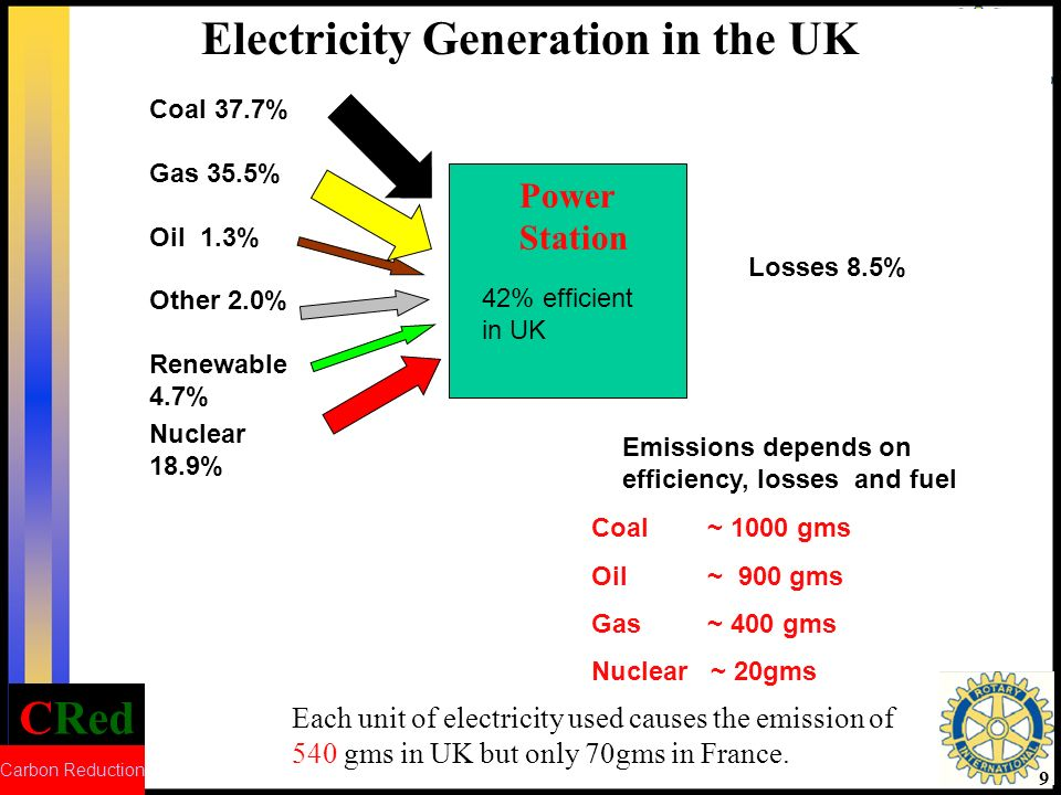 CRed Carbon Reduction 10 Options for Electricity Generation in 2020 - Non-Renewable Methods Gas CCGT 0 - 80% (curently 35%) Available now (but is now running out) ~2p + but recent trends put figure much higher UK becomes net importer of gas in 2004 Langeland and Balzand Pipe Lines completed Price projected by Government for Gas generation in 2020 10
