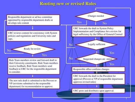 Routing new or revised Rules