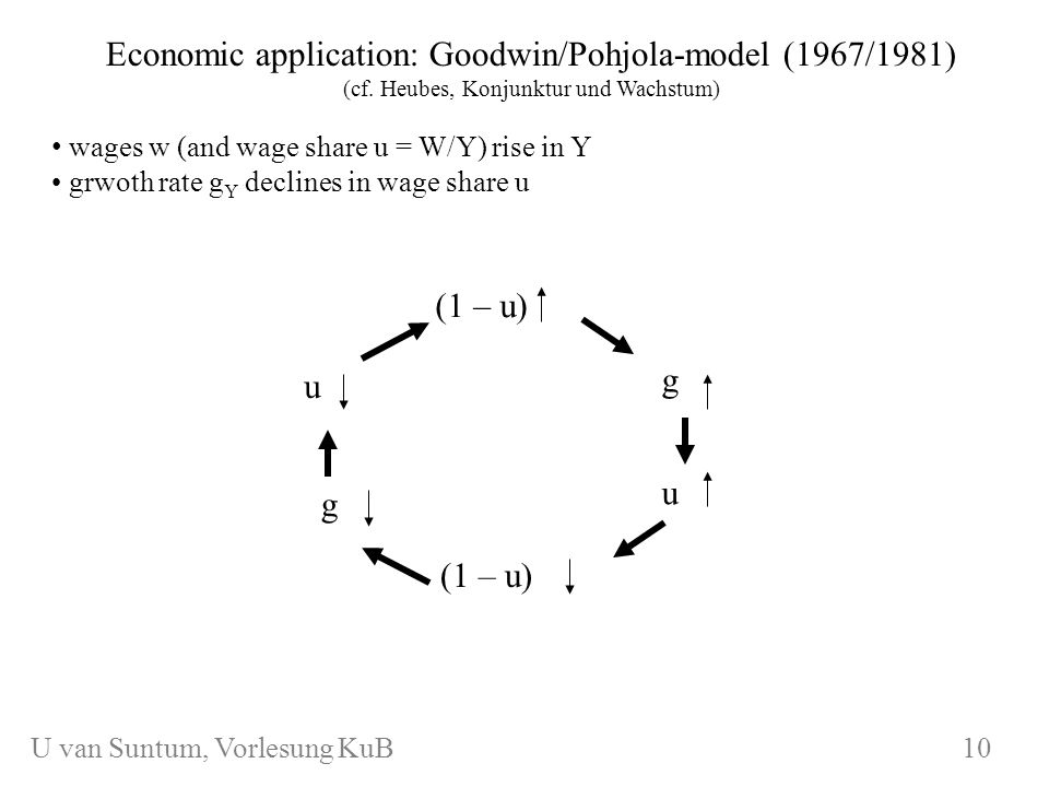 WS 2006/07 KuB 7 Application: Business Cycle Model of Goodwin/Pohjola (1967/1981) Assumptions: Leontief production function=> g denotes growth rate of Y, K and N Classical saving function: amount G is saved, amount W consumed Additional simplifications here: no technical progress, size of labor force fixed Wages increase in employment and labor productivity Variables: I = investment, K = capital stock, N= labor, k = capital coefficient K/Y, w = wage rate, d = wage adjustment parameter, N * = equilibrium employment (fixed point of chaos model) 11 U van Suntum, Vorlesung KuB 11