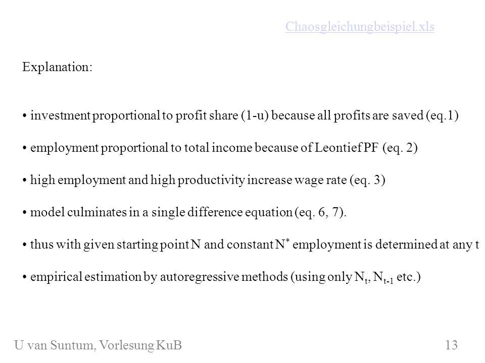 WS 2006/07 KuB 7 Grafical exposition with k < 0,39 (here: k = 0,38) employment N(t) KuKuB 7 14 U van Suntum, Vorlesung KuB 14