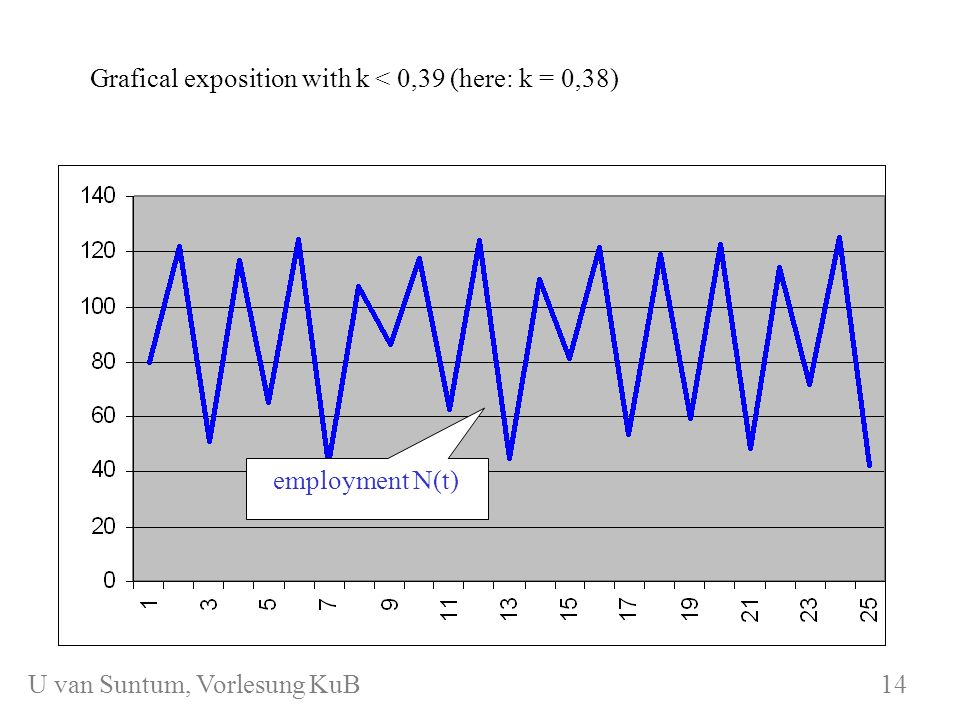 WS 2006/07 KuB 7 Damped fluctuations with k >> 0,4 (here: k) bifurcation with k > 0,4 (here: k = 0,6) employment N(t) Summary: anything goes… 15 U van Suntum, Vorlesung KuB 15