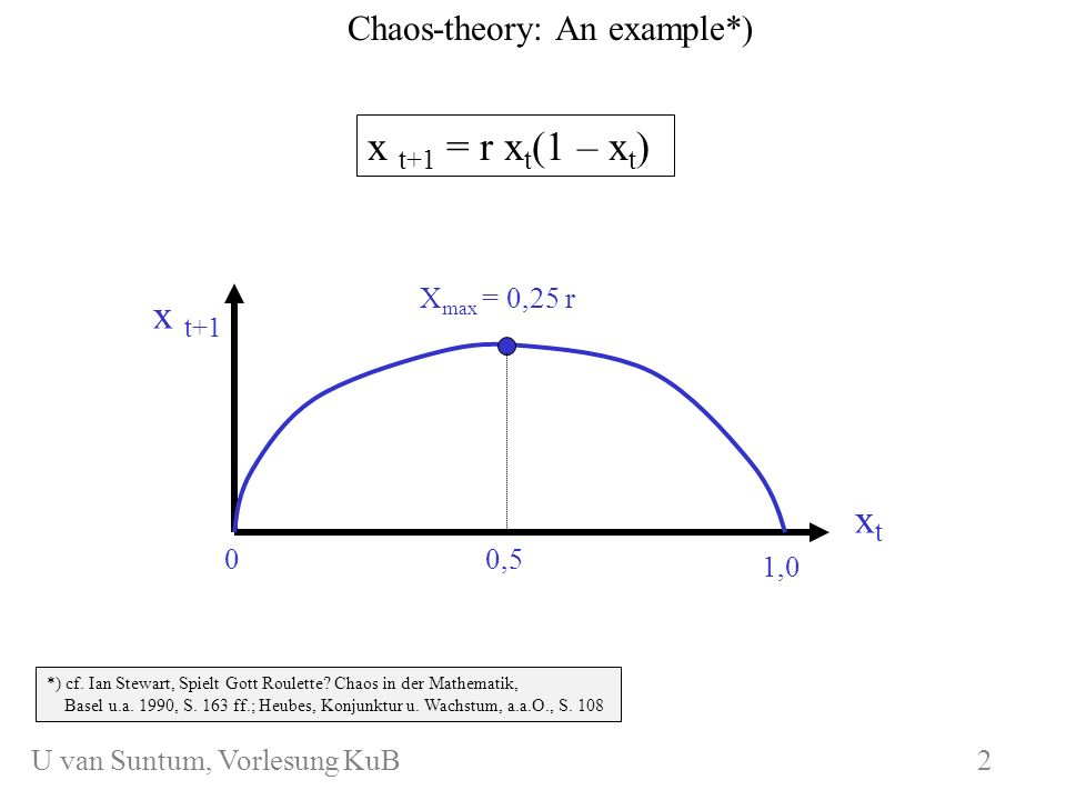 WS 2006/07 KuB 7 Derivation of maximum: x t+1 = r x t (1 – x t ) x t+1 xtxt X max = 0,25 r 0,5 3 U van Suntum, Vorlesung KuB 3