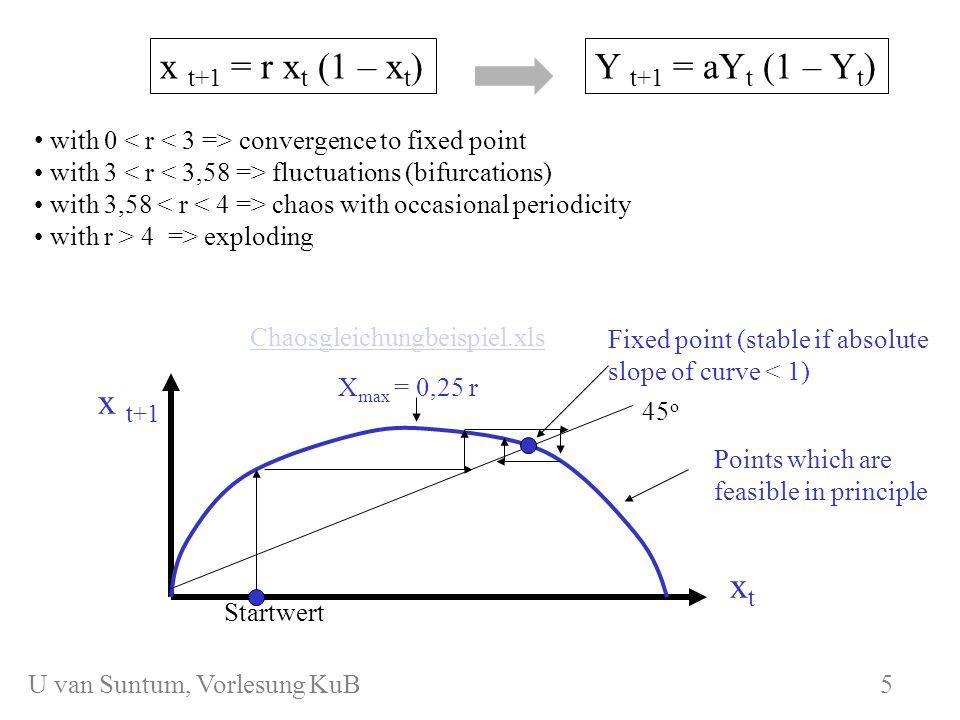 WS 2006/07 KuB 7 a) convergence (0 fixed point = 0,6428 start: x = 0,4 fixed point: x = 0,6428 temporal behavior of x 6 U van Suntum, Vorlesung KuB 6
