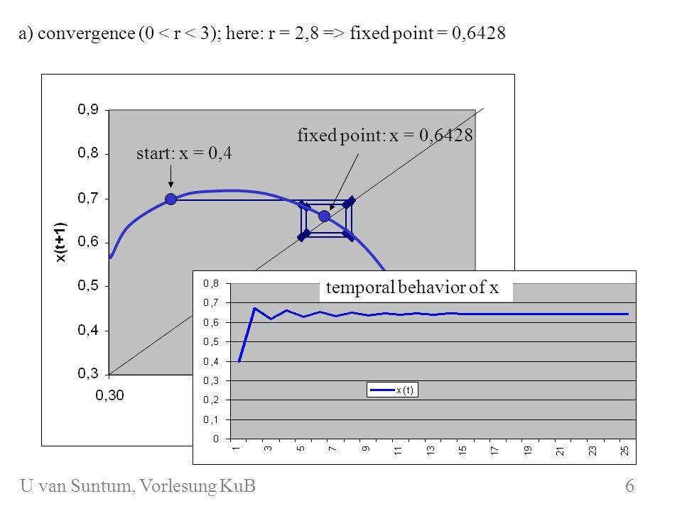WS 2006/07 KuB 7 b) bifurcations (3 fixed point = 0,6875 start: x = 0,4 points of bifurcation:*) x = 0, 7995 und x = 0,5130 *) numerically derived by Excel-Solver: conditions: x t+1 = x t+3 and x t+2 = x t+4 7 temporal behavior of x U van Suntum, Vorlesung KuB 7