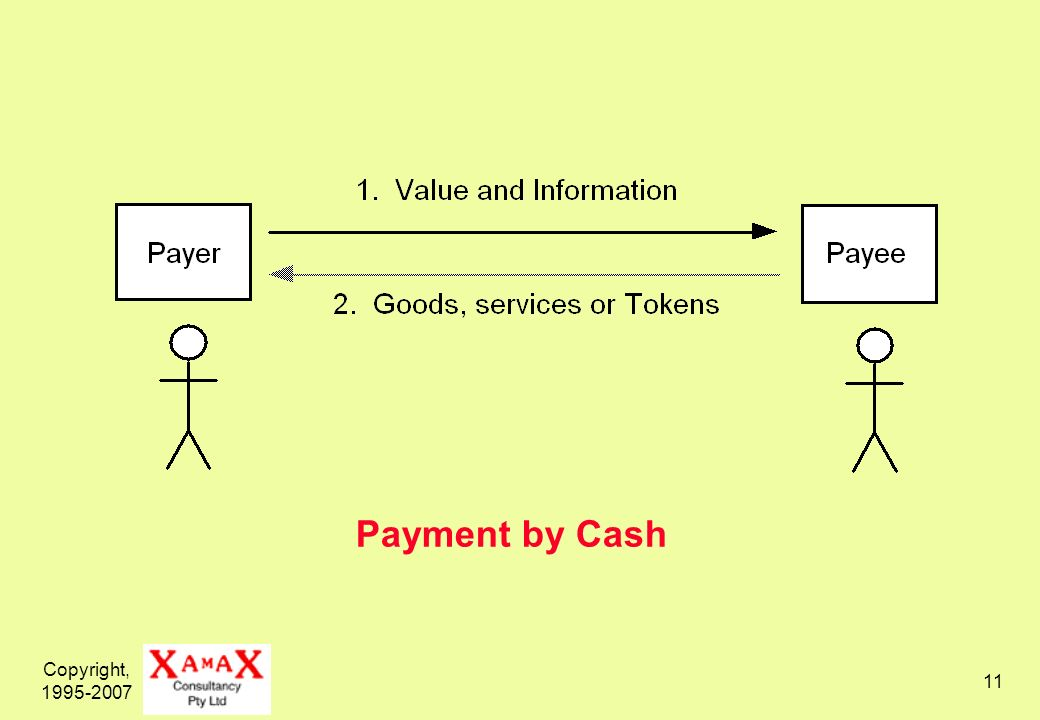 Copyright, 1995-2007 12 Payment by Cheque