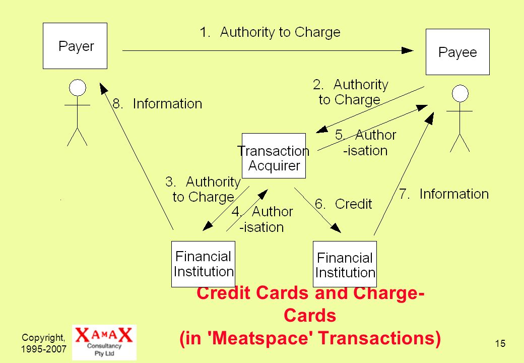 Copyright, 1995-2007 16 Credit-Card Details in Card-Not-Present (MOTO) Transactions Changes the have factor from have the card to merely have credit card details No know a secret factor Relies on: secrecy of credit-card details [??] general levels of honesty consumers reconciling their accounts self-insurance by merchants (banks issue charge-backs)