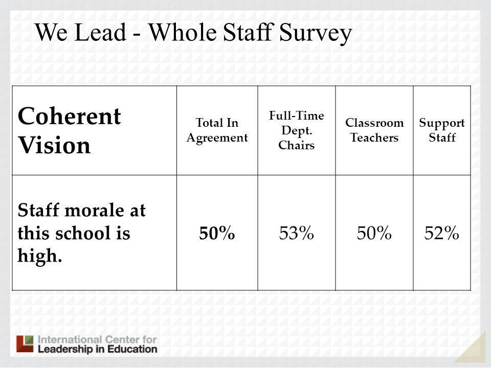 Years working in schools Coherent Vision 1 st year2-5 years 6-10 years 11-20 years Over 20 Staff morale is high at this school.