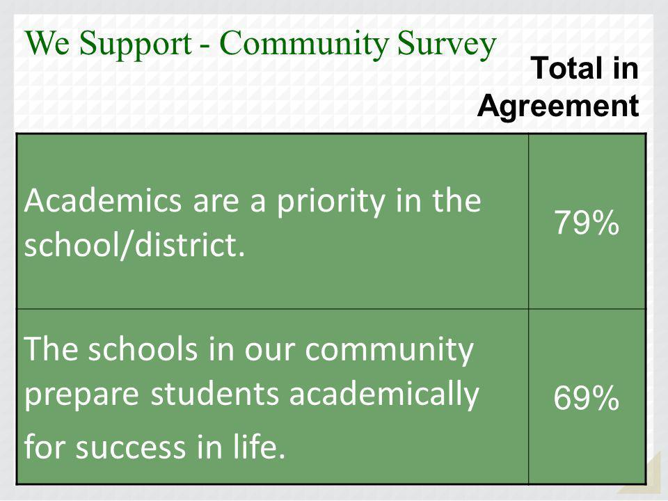 Each of the three schools administered the We Teach and We Learn surveys to all teachers and students in the fall of 2008.