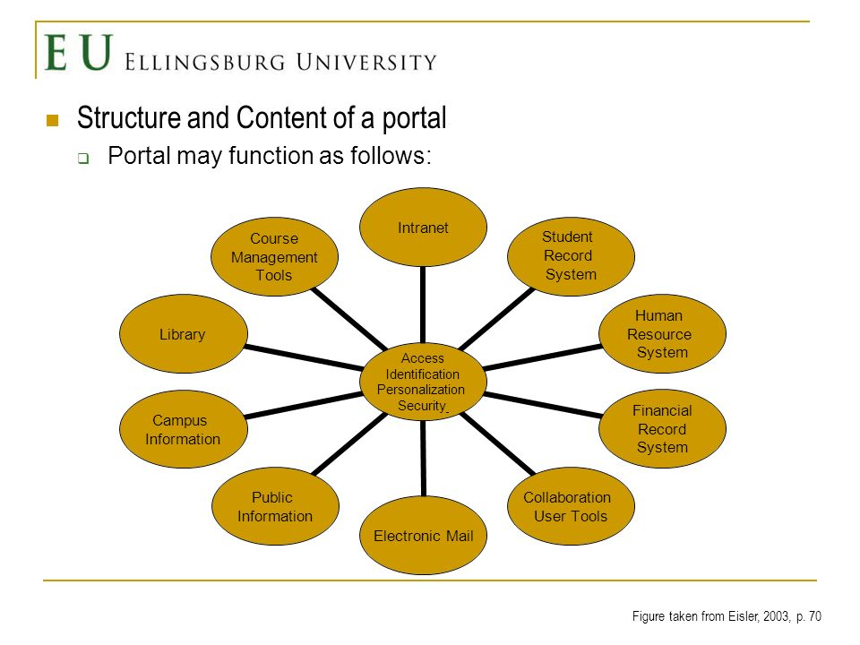 Structure and Content of a portal Common collegiate portal channels Calendars and to do lists Announcements and alerts Job openings and career opportunities Reports and documents Personal human resource information Search feature Email and address book Library access Residence hall menus Course schedules, grades, GPA, transcripts, degree audit News- campus, local, nation, world Weather Maps and images Campus events Directory Instant messenger, such as, AOL, Yahoo, and MSN