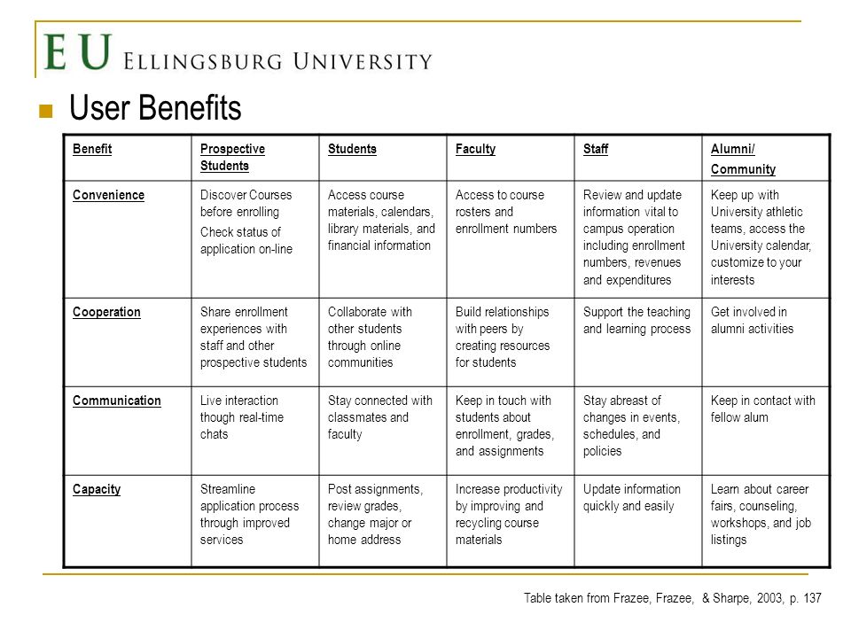 Literature supporting student needs and benefits When student academic and social interactions are intertwined, student satisfaction is increased Students expect both personal and online interactions and opportunities Student involvement = student satisfaction Enhances out of class learning experiences Astin, 1993; Creighton and Buchanan, 2001; Tinto, 1993