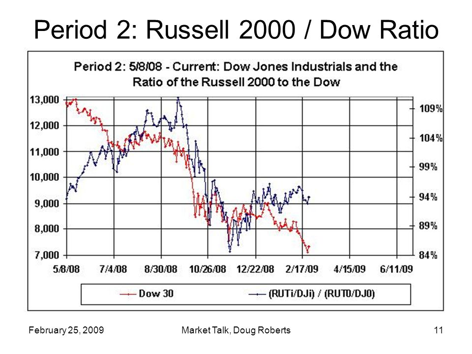 February 25, 2009Market Talk, Doug Roberts12 Current Lack of Turmoil