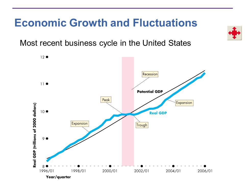 Economic Growth and Fluctuations A recession is a period during which real GDP decreases for at least two successive quarters.