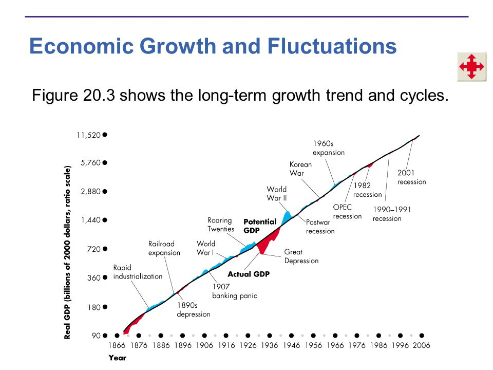 Economic Growth and Fluctuations Economic Growth Around the World Figure 20.4(a) compares the growth rate of real GDP per person in the United States with that for the rest of the world as a whole.