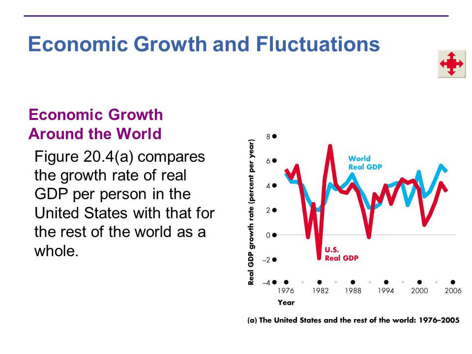 Economic Growth and Fluctuations Figure 20.4(b) compares economic growth in the United States with that in other countries and regions from 1996 to 2006.