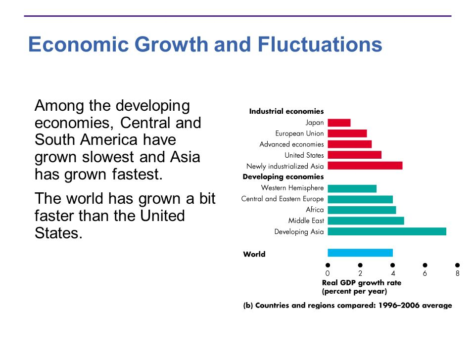 The Lucas Wedge and Okun Gap How costly are the growth slowdown and the lost output over the business cycle.