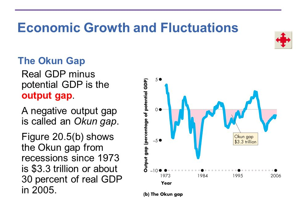 Benefits and Costs of Economic Growth The Lucas wedge is a measure of the dollar value of lost real GDP if the growth rate slows.