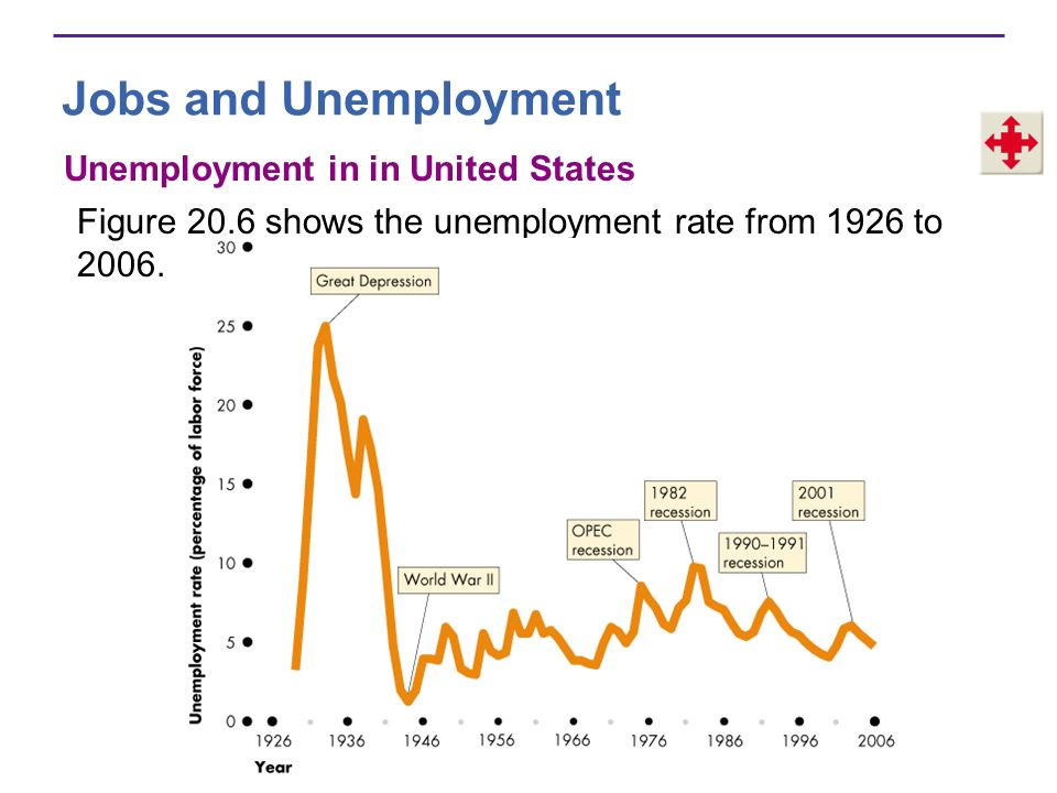 Jobs and Unemployment During the 1930s, the unemployment rate hit 25 percent.