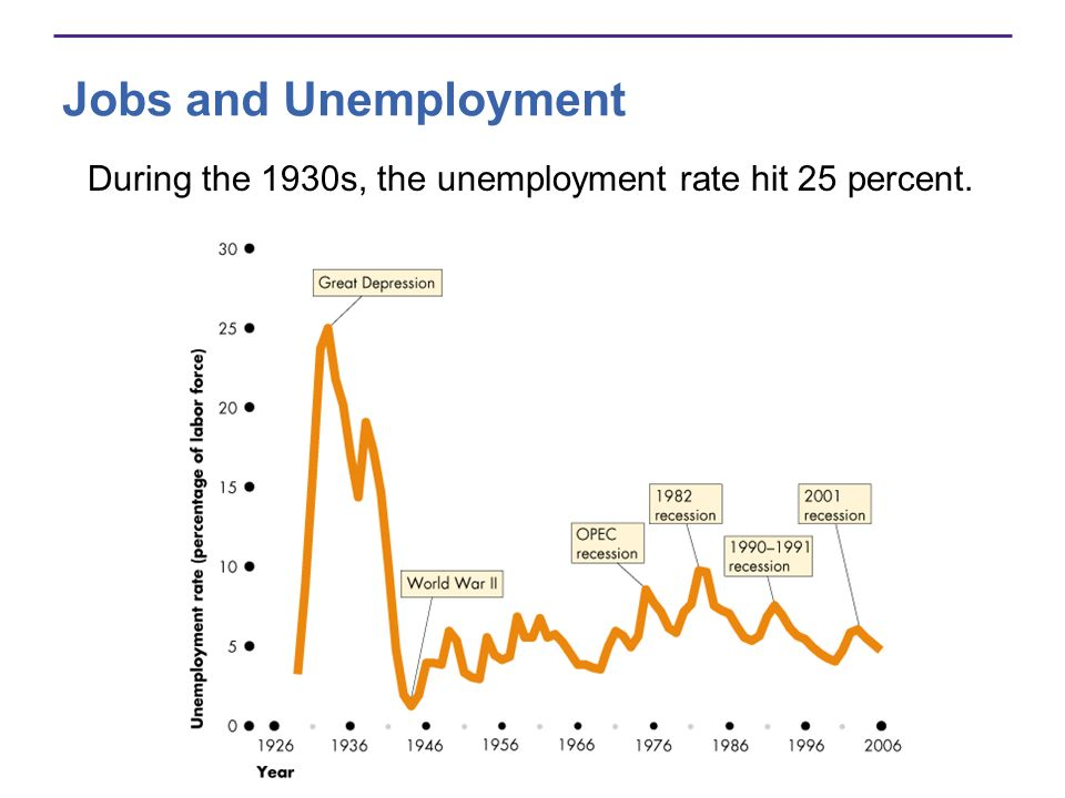 Jobs and Unemployment The lowest rate occurred during World War II at 1.2 percent.