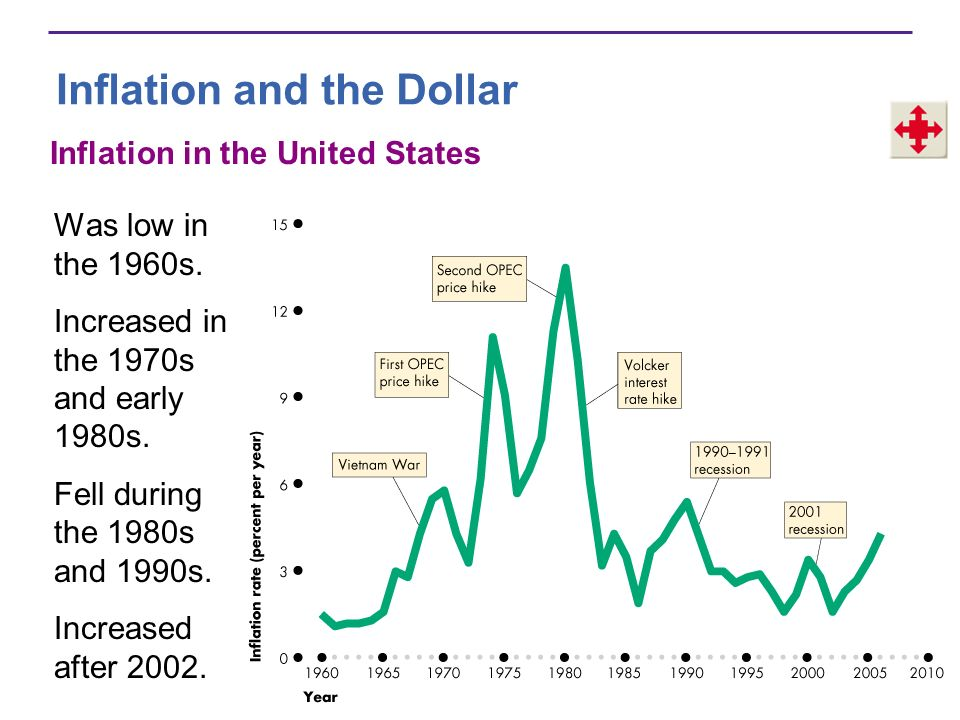 Inflation and the Dollar Inflation Around the World Figure 20.9(a) shows the inflation rate in the United States compared with that in other industrial countries.