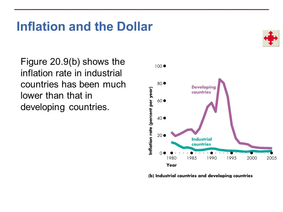 Inflation and the Dollar Hyperinflation The most serious type of inflation is hyperinflationan inflation rate that exceeds 50 percent a month.