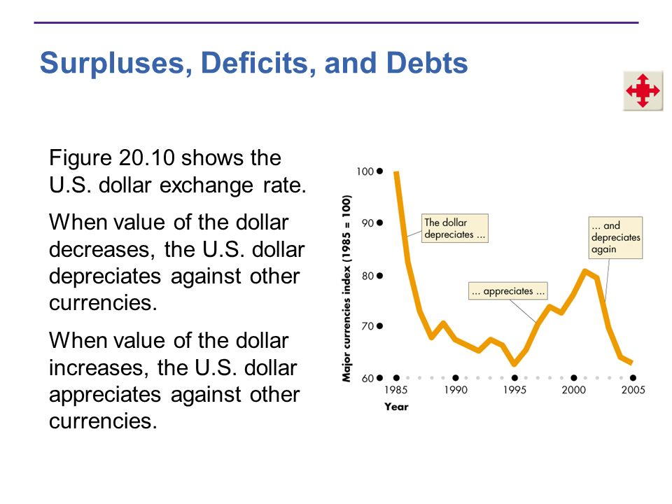 Inflation and the Dollar Why the Exchange Rate Matters When the U.S.