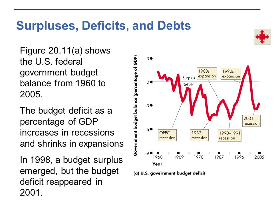 Surpluses, Deficits, and Debts International Surplus and Deficit If a nation imports more than it exports, it has an international deficit.