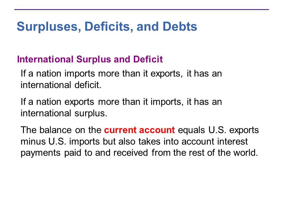 Surpluses, Deficits, and Debts Figure 20.11(b) shows the U.S.