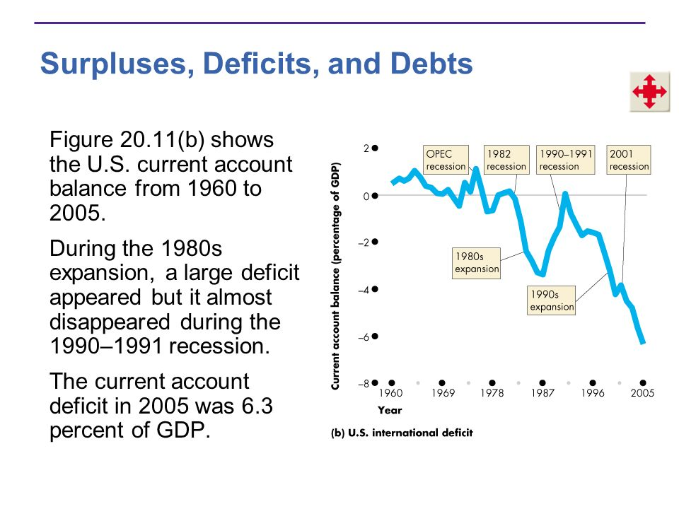 Surpluses, Deficits, and Debts Deficits Bring Debts A debt is the amount that is owed.
