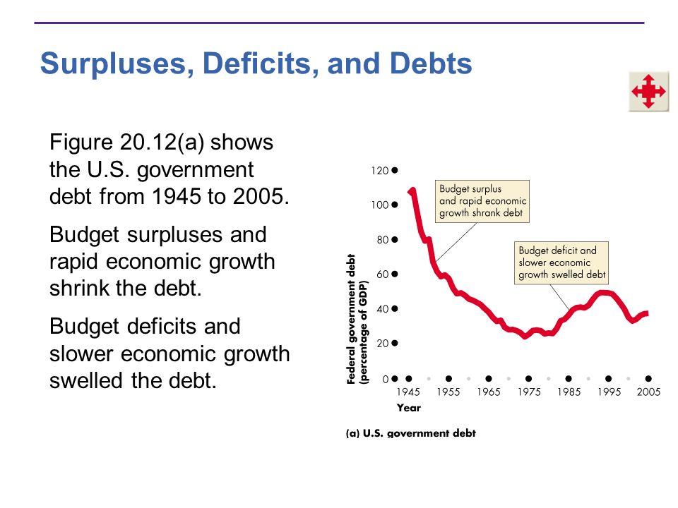 Surpluses, Deficits, and Debts Figure 20.12(b) shows the U.S.