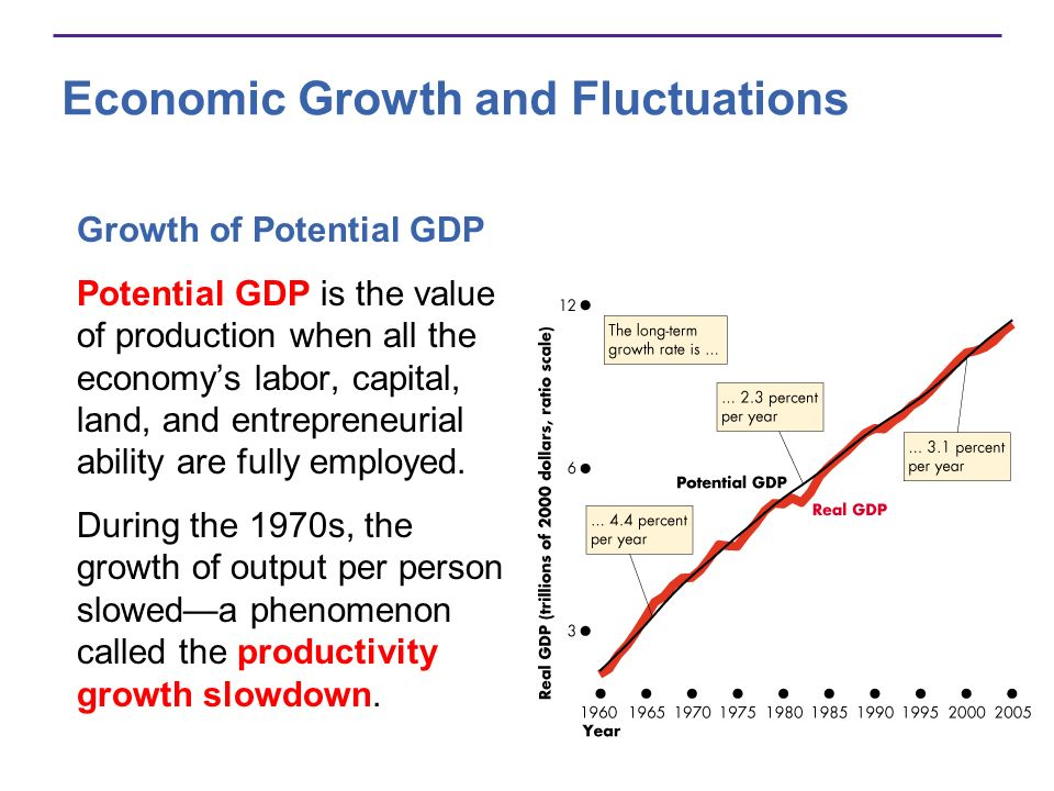Economic Growth and Fluctuations Fluctuations of Real GDP Around Trend Real GDP fluctuates around potential GDP in a business cyclea periodic but irregular up- and-down movement in production.