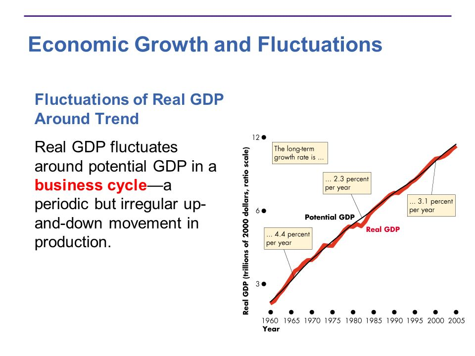 Economic Growth and Fluctuations Every business cycle has two phases: 1.