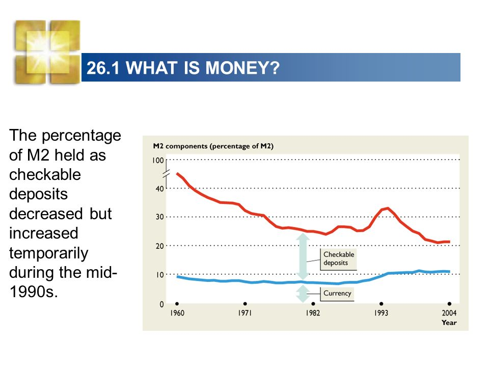 26.1 WHAT IS MONEY? The other components of M2 have increased.