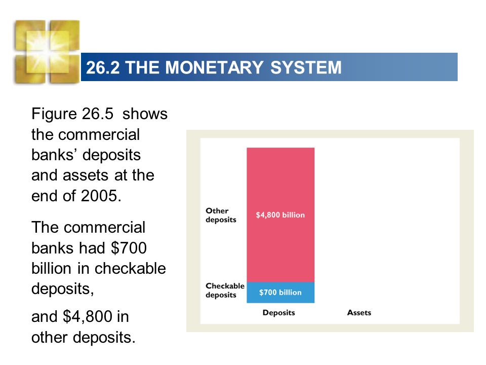 26.2 THE MONETARY SYSTEM The banks cash assets were $350 billion, bonds were $2,000 billion, and loans were $2,900 billion.
