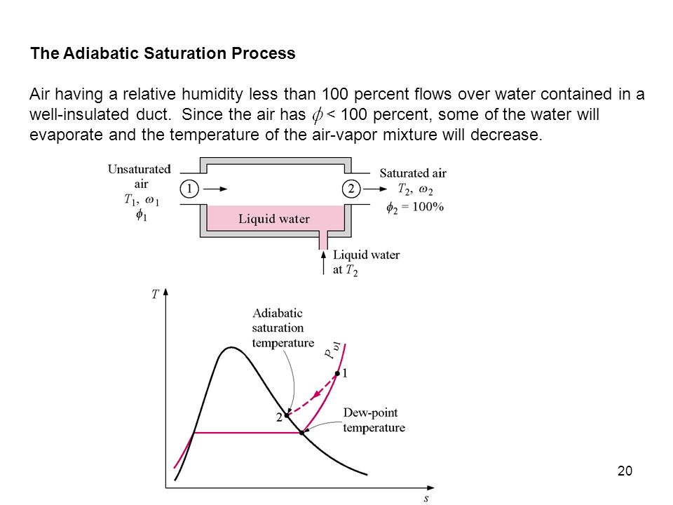 21 If the mixture leaving the duct is saturated and if the process is adiabatic, the temperature of the mixture on leaving the device is known as the adiabatic saturation temperature.