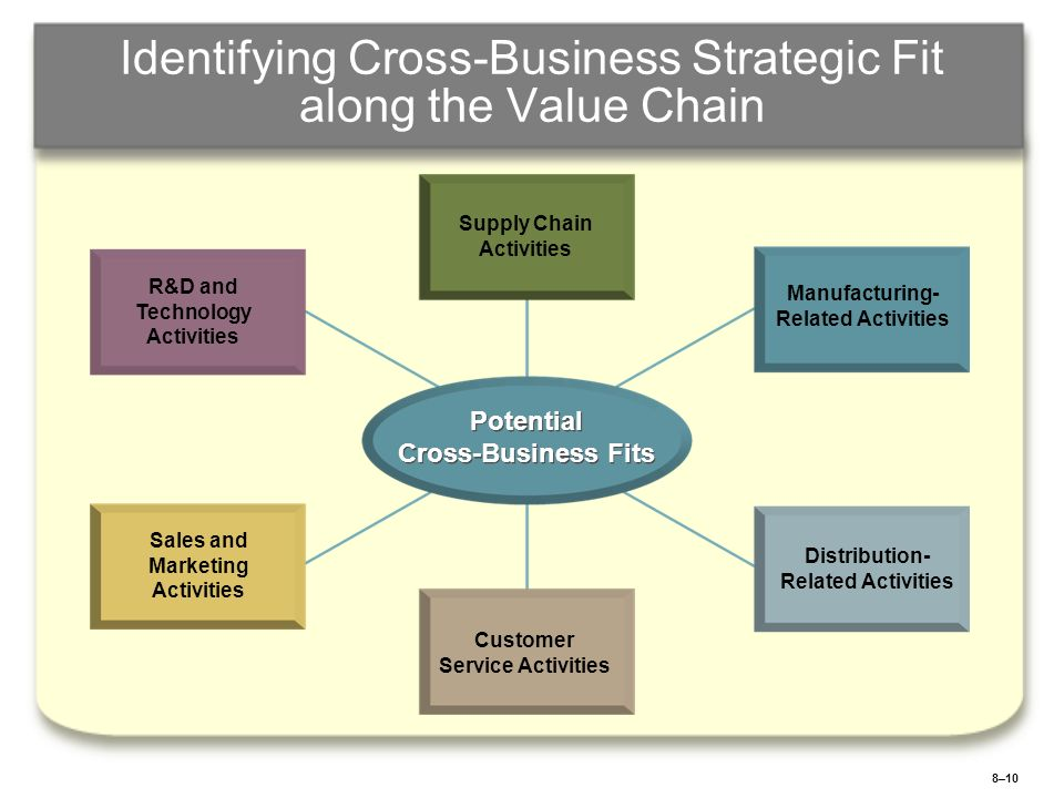 8–11 Strategic Fit, Economies of Scope, and Competitive Advantage Transferring specialized and generalized skills and\or knowledge Combining related value chain activities to achieve lower costs Leveraging brand names and other differentiation resources Using cross- business collaboration and knowledge sharing Using Economies of Scope to Convert Strategic Fit into Competitive Advantage