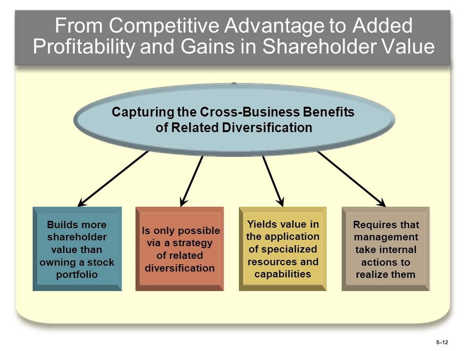 8–13 DIVERSIFICATION INTO UNRELATED BUSINESSES Evaluating the acquisition of a new business or the divestiture of an existing business Can it meet corporate targets for profitability and return on investment.