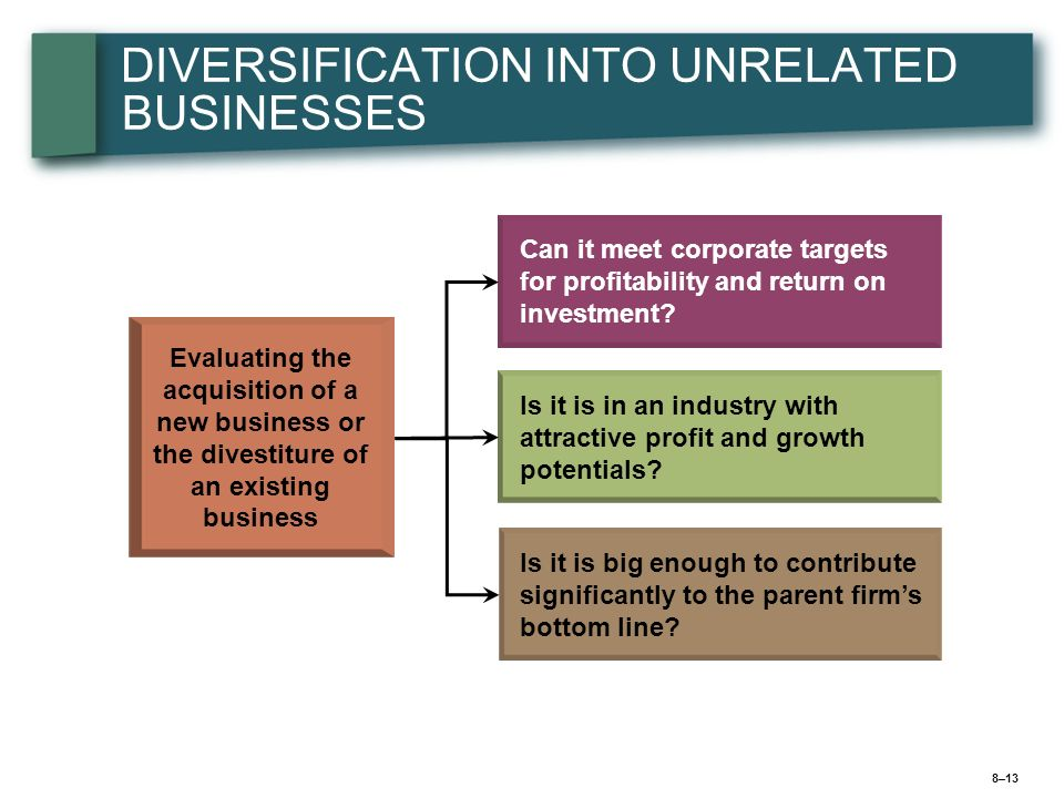 8–14 Building Shareholder Value via Unrelated Diversification Astute Corporate Parenting by Management Cross-Business Allocation of Financial Resources Acquiring and Restructuring Undervalued Companies Using an Unrelated Diversification Strategy to Pursue Value